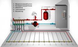 Как подключить «теплый пол» к системе отопления
